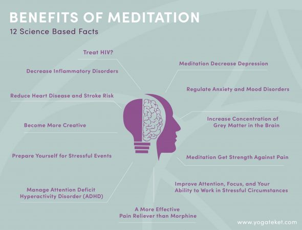 Scientific Evidence for the Benefits of Meditation